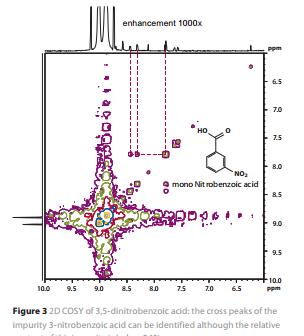 qNMR - Quantative NMR