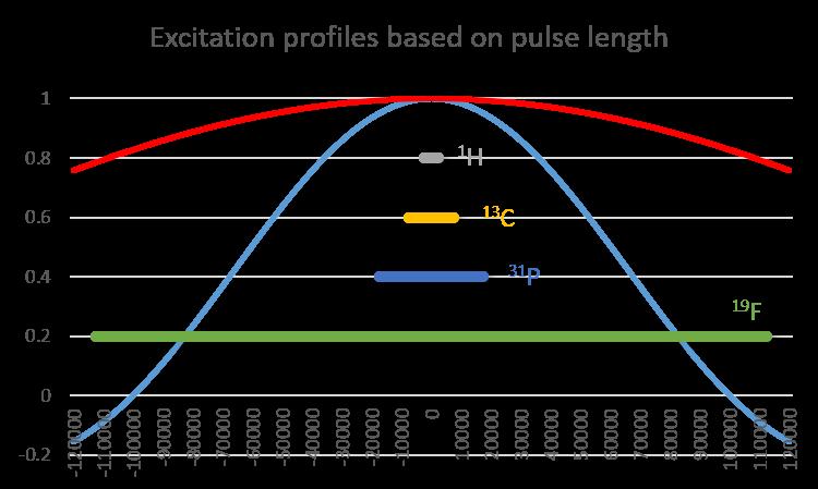 excitation profiles
