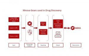What can Mnova Gears do for you?