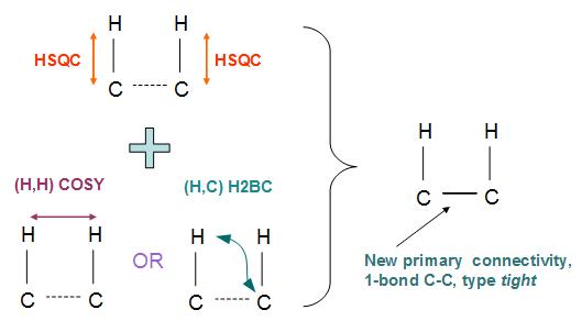 Schematics of CT processing rule HSQC_plus_HMBC