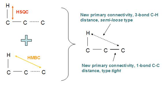 Schematics of HSQC plus HMBC CT processing rule