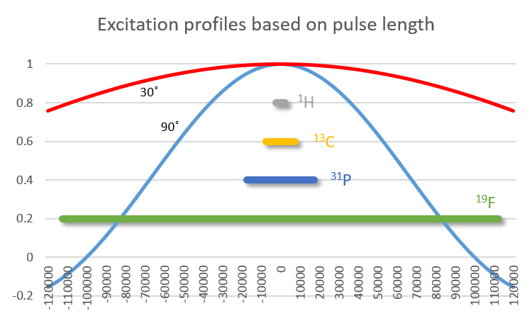 excitation profiles